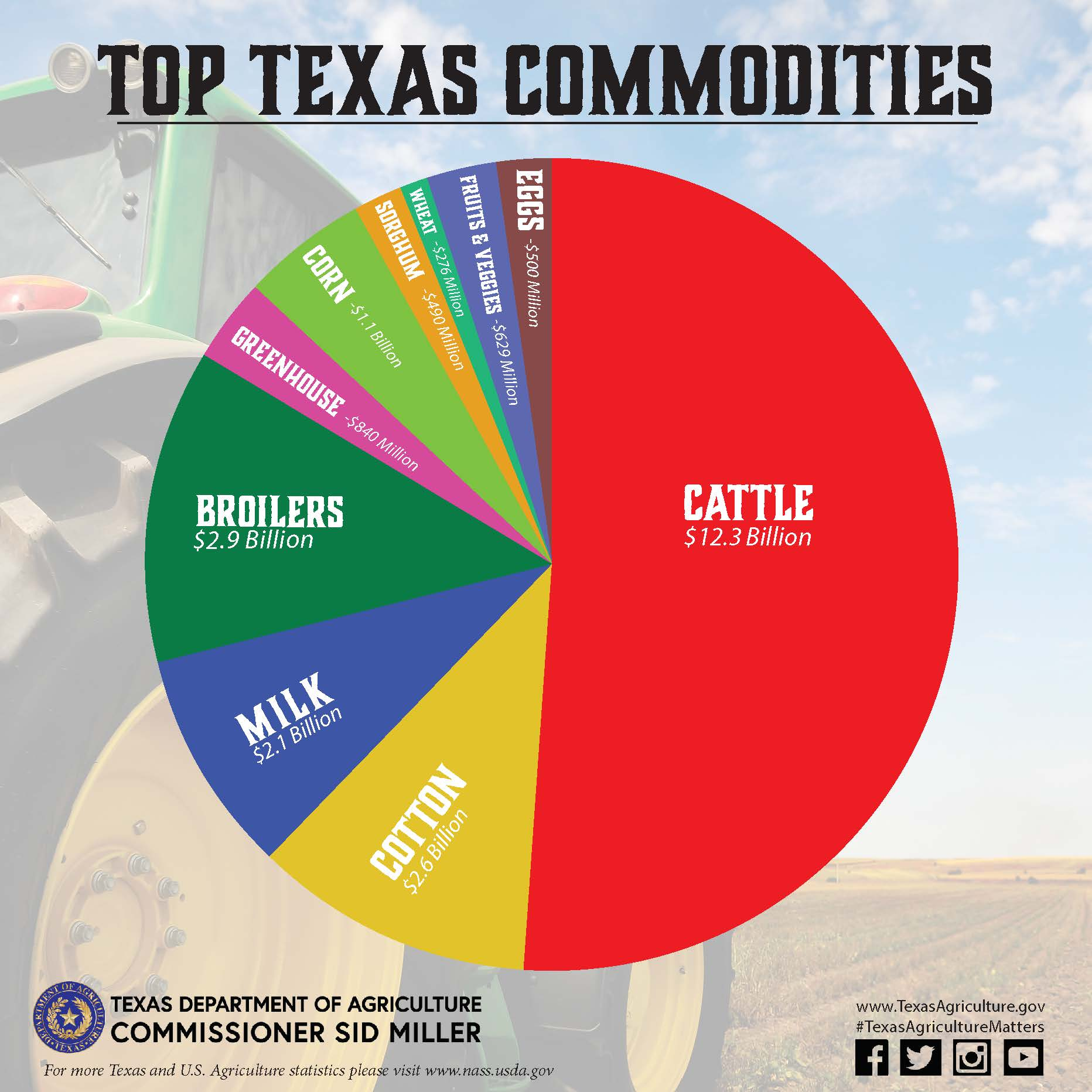 Serving the Texas Agriculture Industry; From College to ... |Texas Agriculture