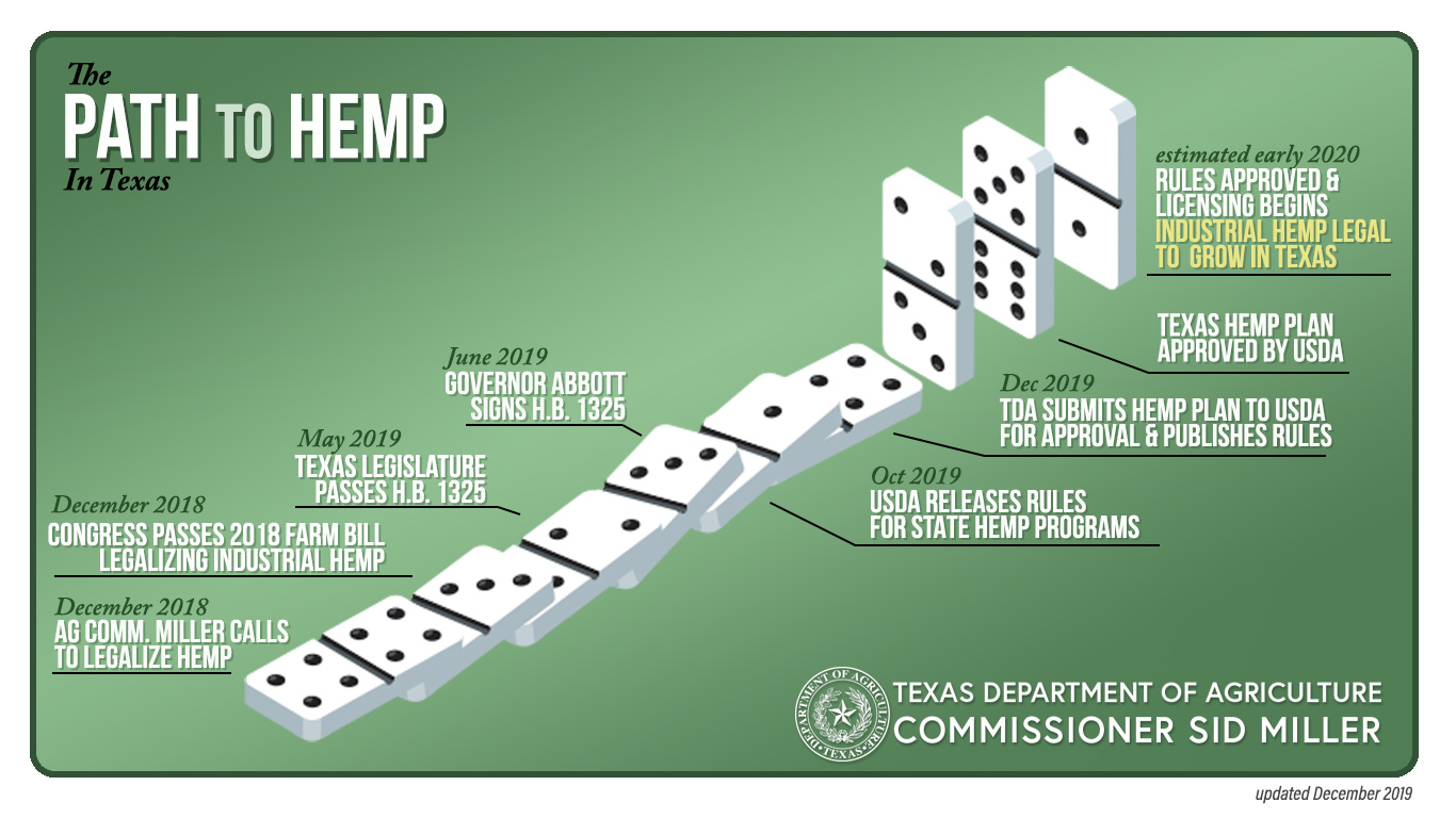 Texas Department of Agriculture Website > Regulatory