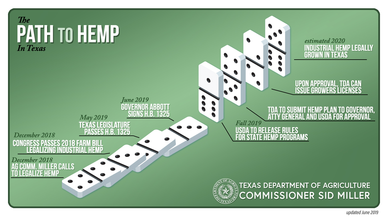 Texas Department of Agriculture Website > Regulatory